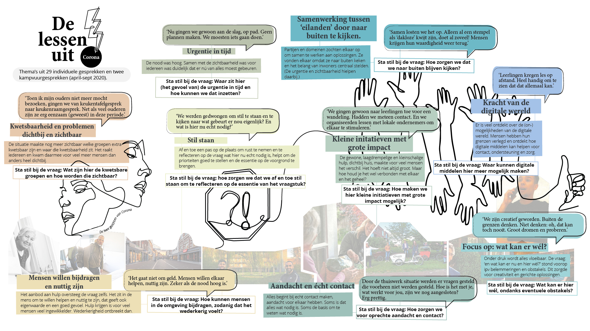 Visual Lessen uit Corona Gemeente Amersfoort